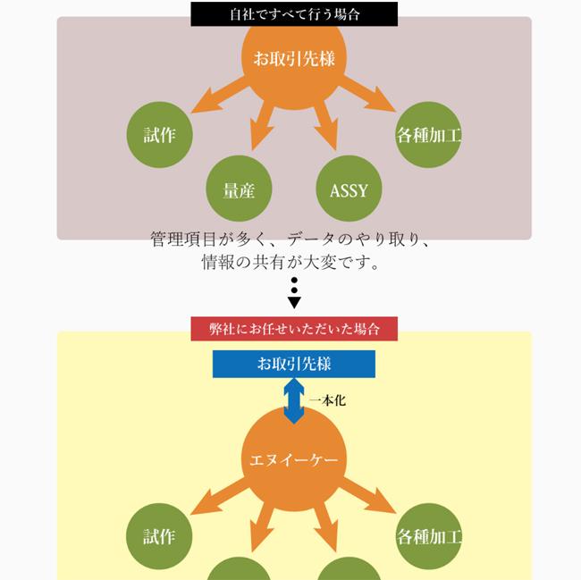 nek-website-lp-create-case-contents.jpg